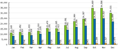 estadisticas-mensuales