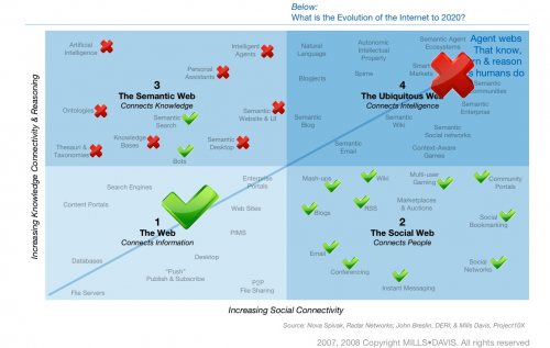 the-evolution-of-the-internet-to-2020